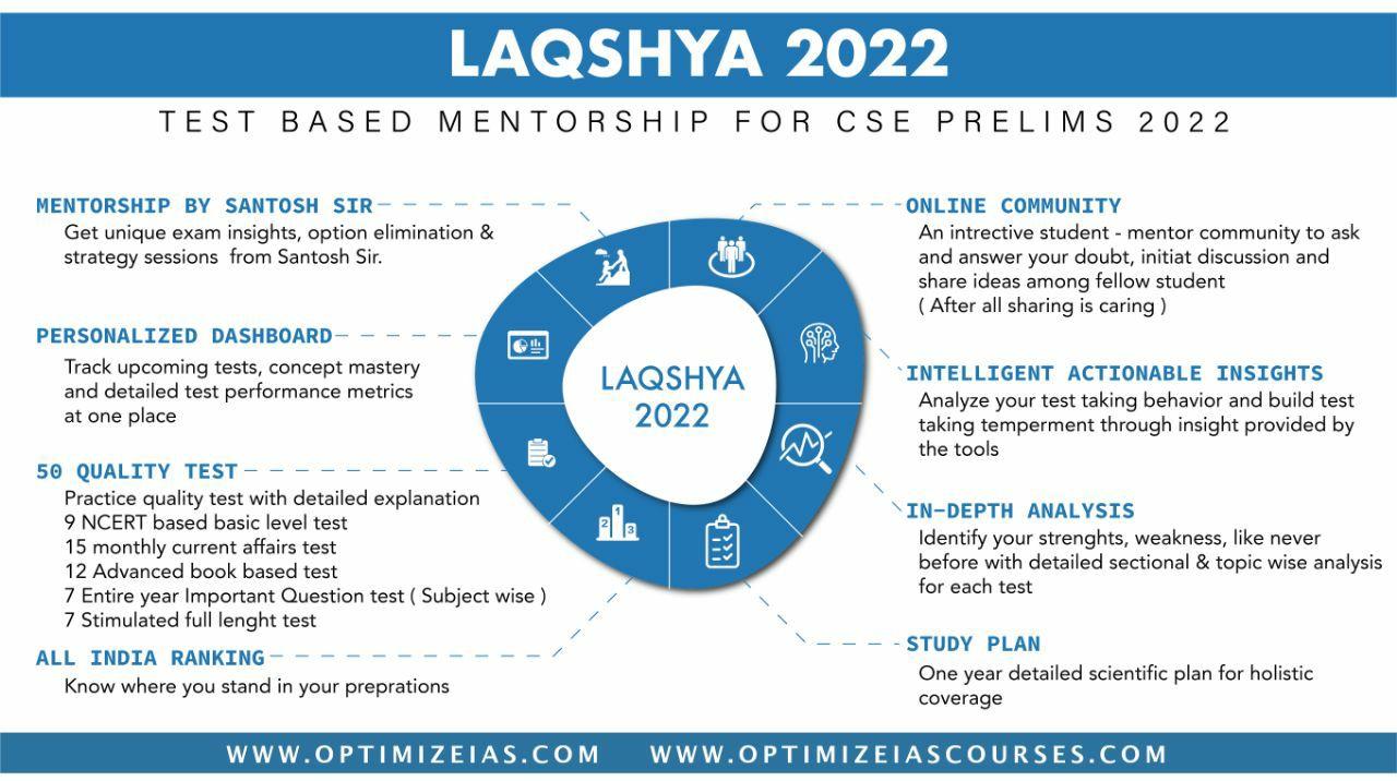 Laqshya 2022